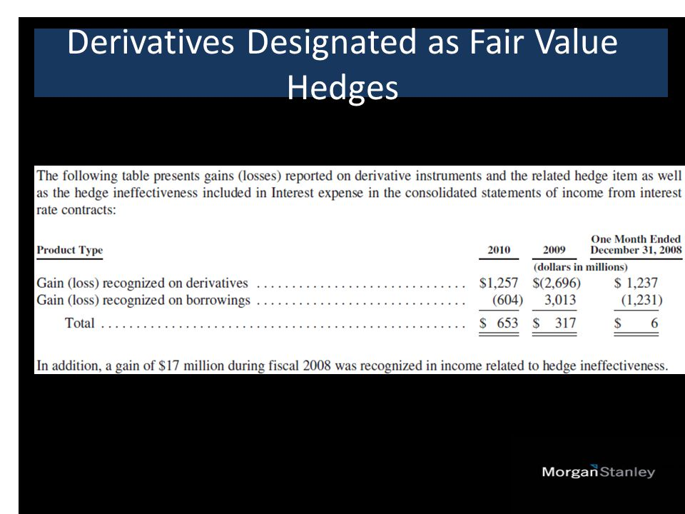 Derivatives Designated as Fair Value Hedges