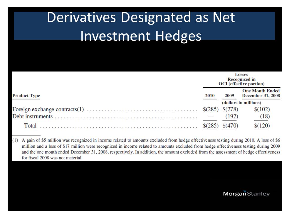 Derivatives Designated as Net Investment Hedges