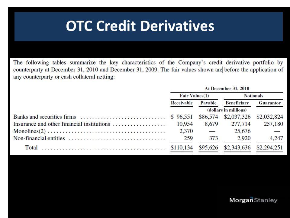 OTC Credit Derivatives