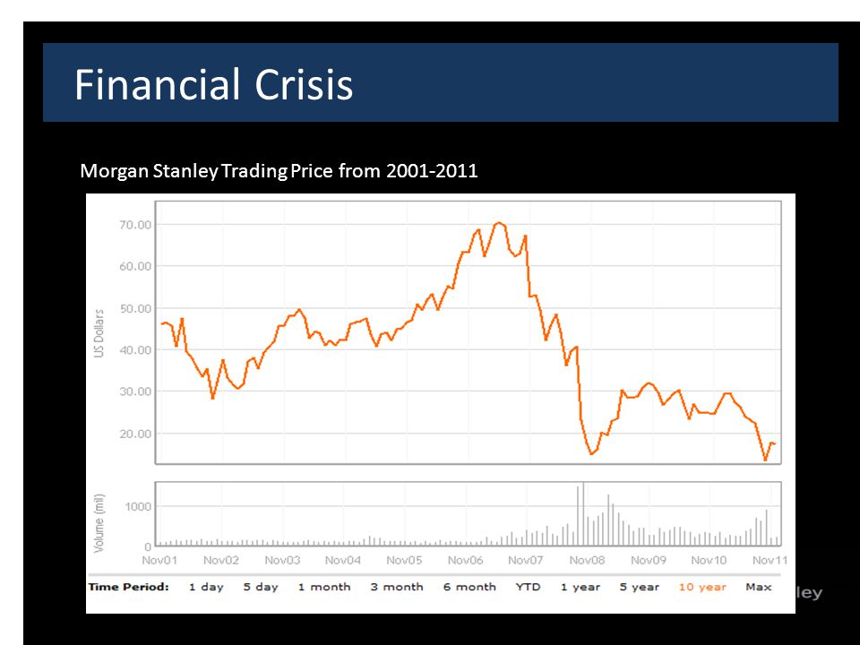 Financial Crisis Morgan Stanley Trading Price from 2001-2011