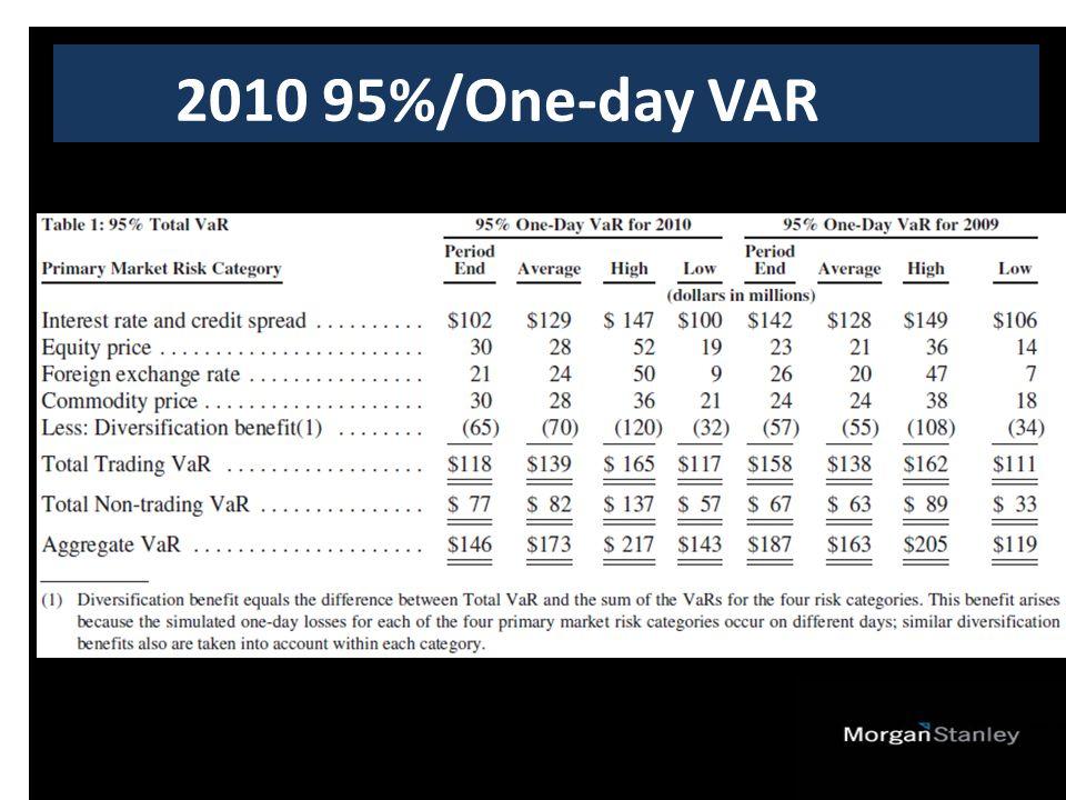2010 95%/One-day VAR