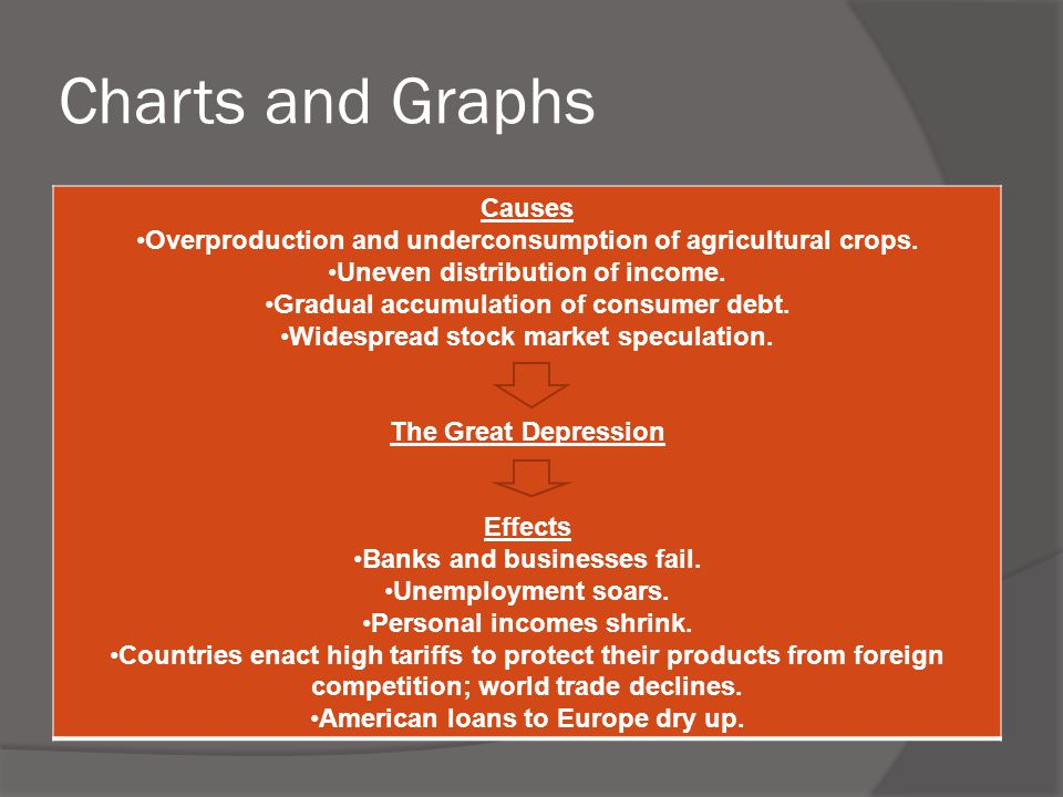 Charts and Graphs Causes Overproduction and underconsumption of agricultural crops. Uneven distribution of income. Gradual accumulation of consumer de