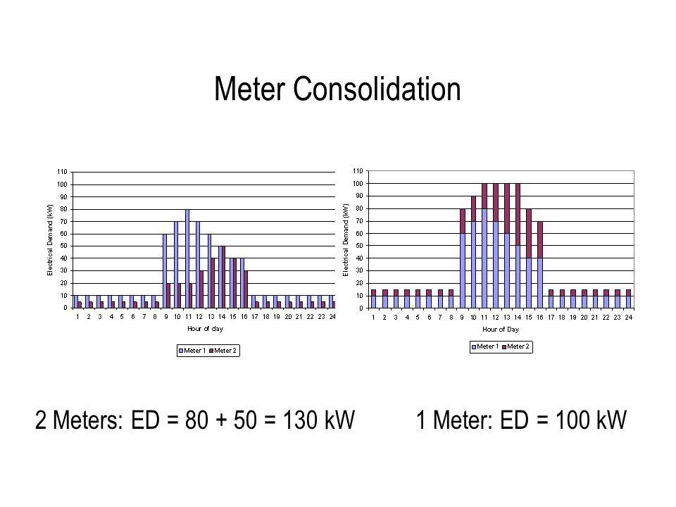 Meter Consolidation 2 Meters: ED = 80 + 50 = 130 kW 1 Meter: ED = 100 kW