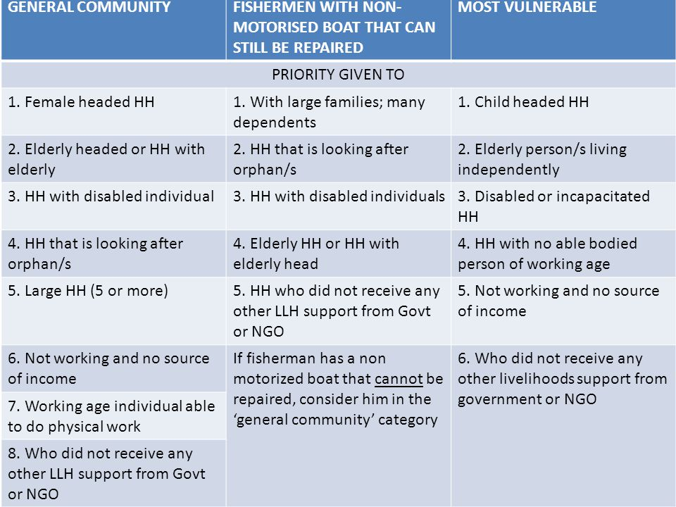 BENEFICIARY CRITERIA GENERAL COMMUNITYFISHERMEN WITH NON- MOTORISED BOAT THAT CAN STILL BE REPAIRED MOST VULNERABLE PRIORITY GIVEN TO 1.