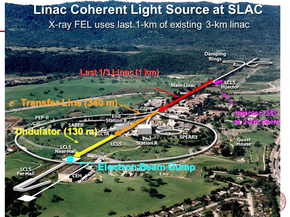 X-ray FEL uses last 1-km of existing 3-km linac Injector (35º) at 2-km point Last 1/3 Linac (1 km) e  Transfer Line (340 m) e  Transfer Line (340 m)