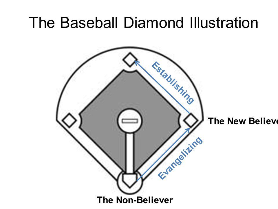 The Baseball Diamond Illustration The Non-Believer The New Believer Evangelizing Establishing