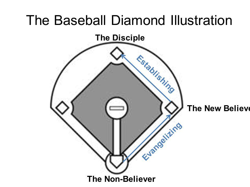 The Baseball Diamond Illustration The Non-Believer The New Believer The Disciple Evangelizing Establishing