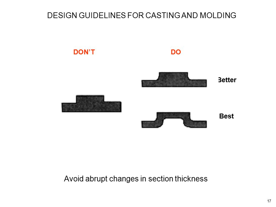 17 Avoid abrupt changes in section thickness DON'TDO Better Best DESIGN GUIDELINES FOR CASTING AND MOLDING