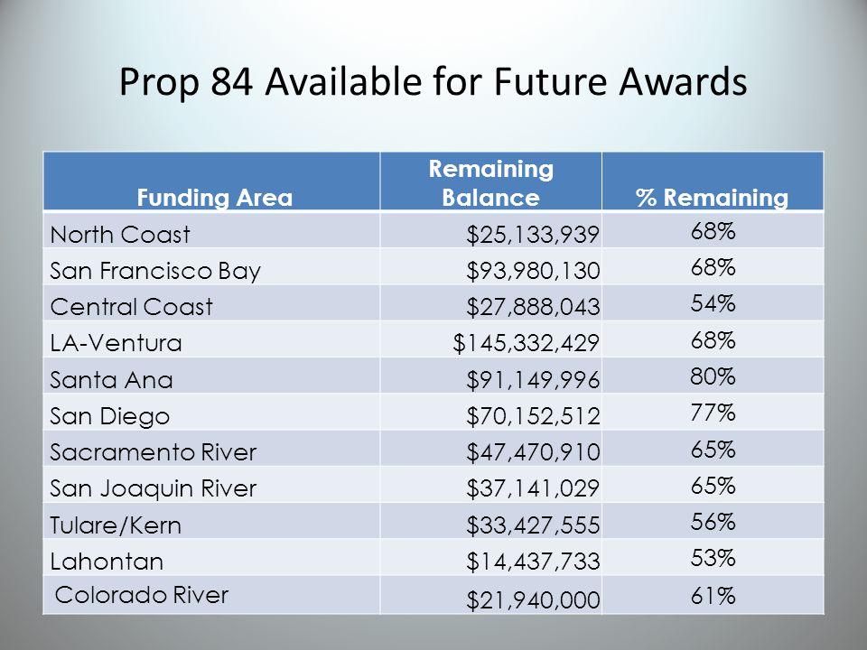 Prop 84 Available for Future Awards Funding Area Remaining Balance% Remaining North Coast $25,133,939 68% San Francisco Bay $93,980,130 68% Central Coast $27,888,043 54% LA-Ventura $145,332,429 68% Santa Ana $91,149,996 80% San Diego $70,152,512 77% Sacramento River $47,470,910 65% San Joaquin River $37,141,029 65% Tulare/Kern $33,427,555 56% Lahontan $14,437,733 53% Colorado River $21,940,000 61%