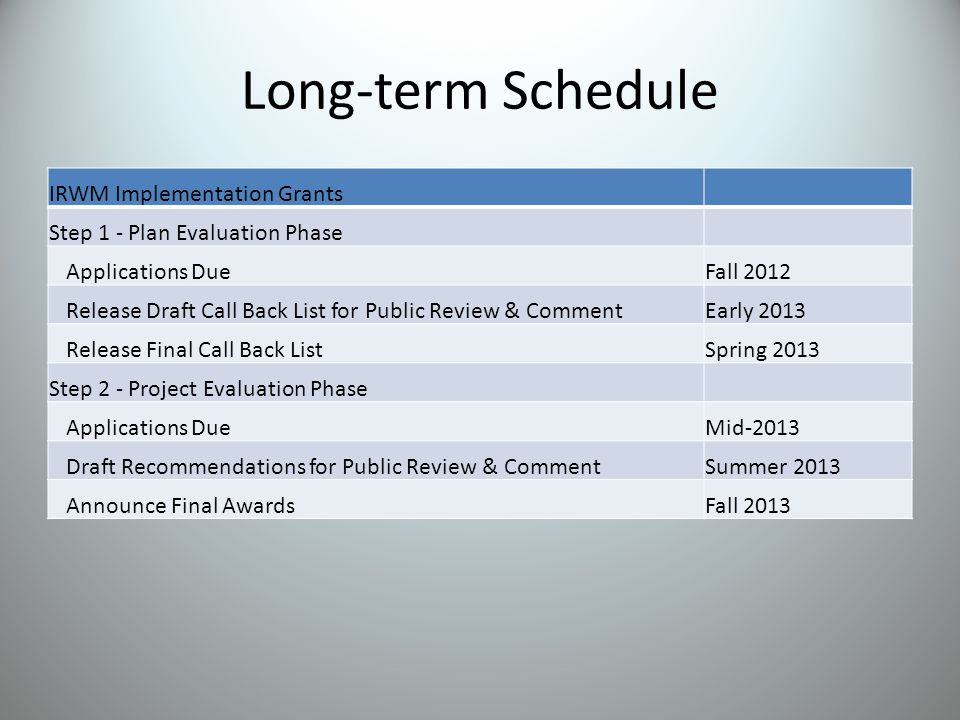 Long-term Schedule IRWM Implementation Grants Step 1 - Plan Evaluation Phase Applications DueFall 2012 Release Draft Call Back List for Public Review & CommentEarly 2013 Release Final Call Back ListSpring 2013 Step 2 - Project Evaluation Phase Applications DueMid-2013 Draft Recommendations for Public Review & CommentSummer 2013 Announce Final AwardsFall 2013