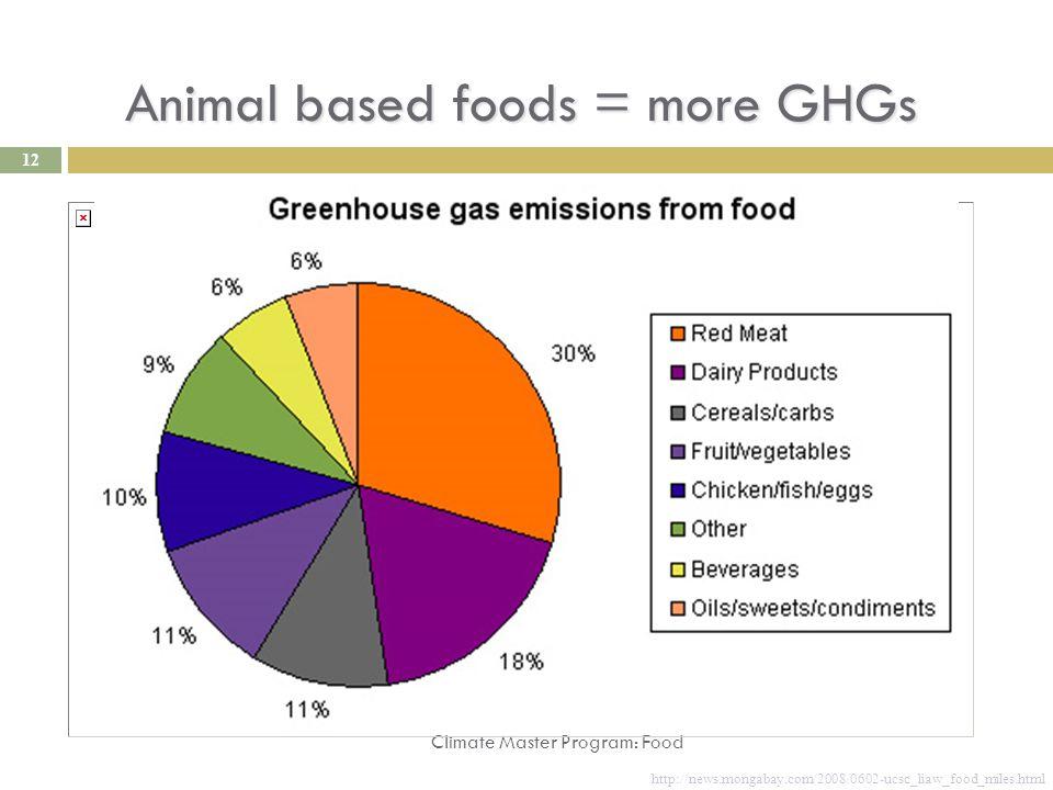 Animal based foods = more GHGs Climate Master Program: Food http://news.mongabay.com/2008/0602-ucsc_liaw_food_miles.html 12