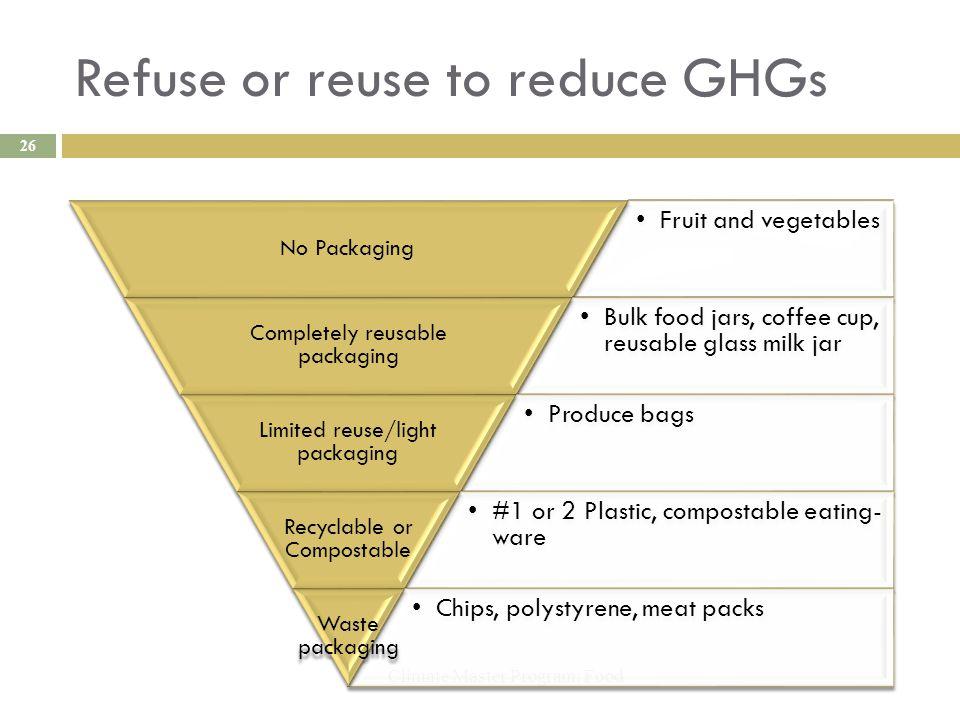 Refuse or reuse to reduce GHGs Climate Master Program: Food 26 Fruit and vegetables No Packaging Bulk food jars, coffee cup, reusable glass milk jar C