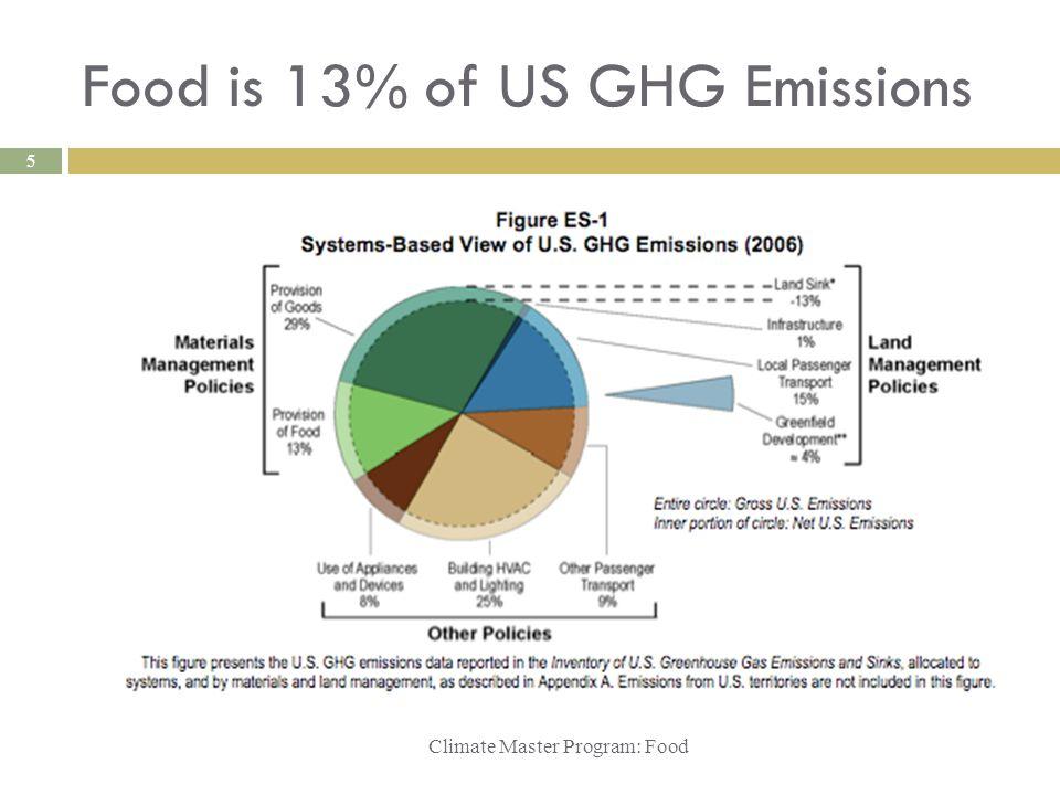 Food is 13% of US GHG Emissions Climate Master Program: Food 5