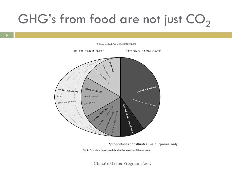 GHG's from food are not just CO 2 Climate Master Program: Food 6