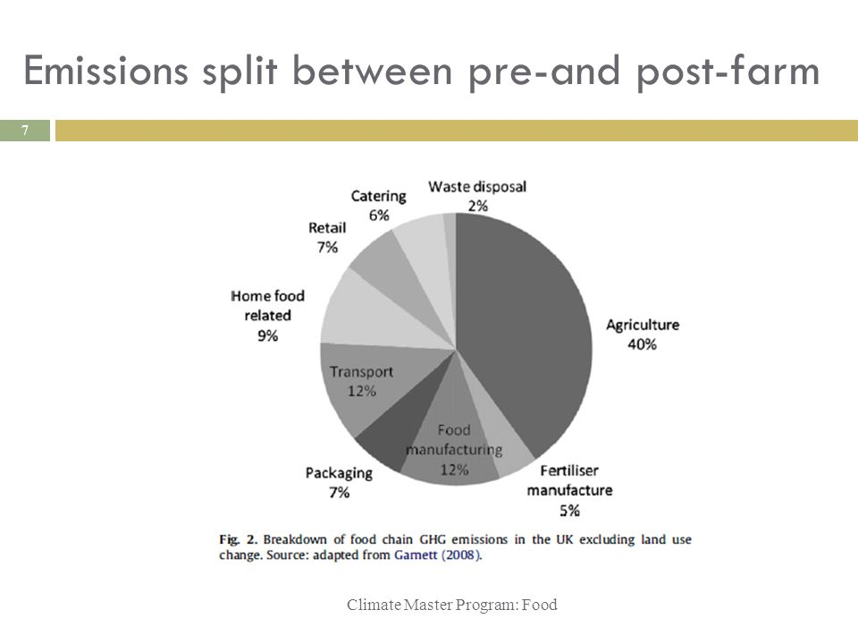 Emissions split between pre-and post-farm Climate Master Program: Food 7