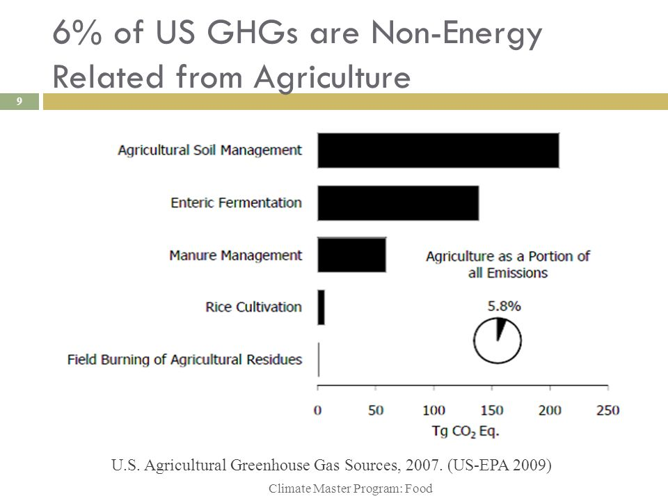 6% of US GHGs are Non-Energy Related from Agriculture Climate Master Program: Food 9 U.S. Agricultural Greenhouse Gas Sources, 2007. (US-EPA 2009)