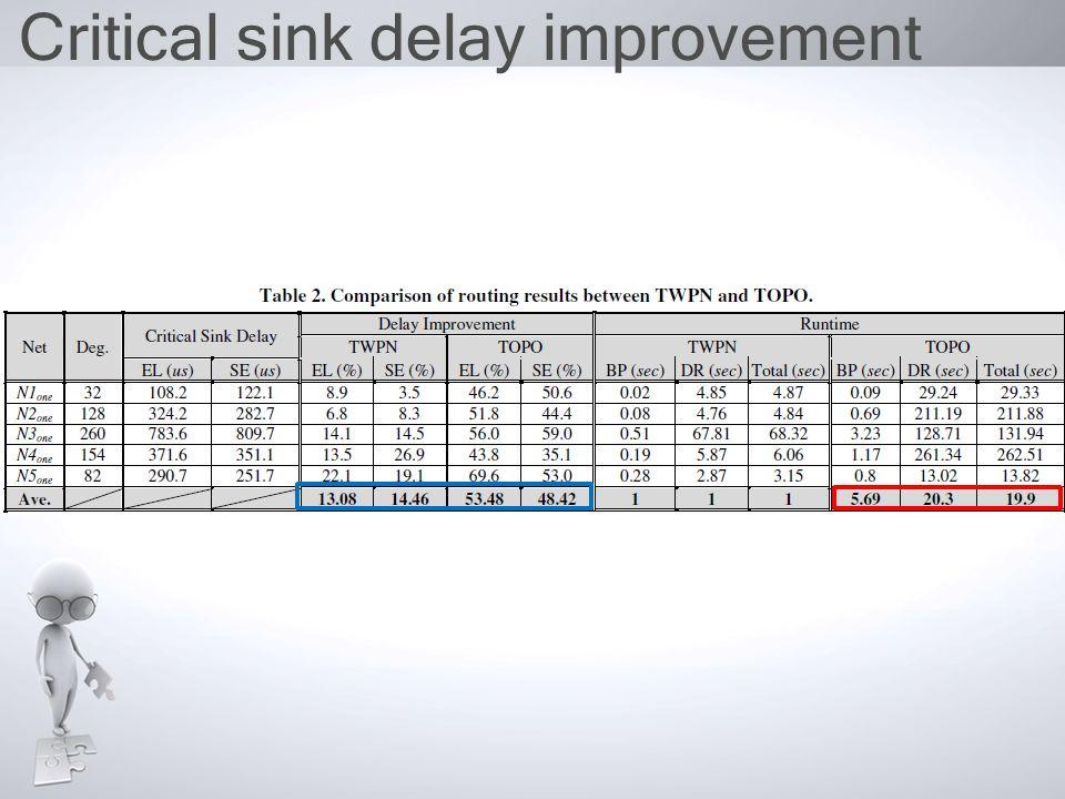 Critical sink delay improvement
