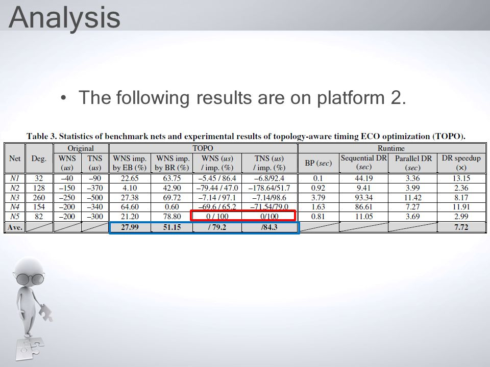 Analysis The following results are on platform 2.