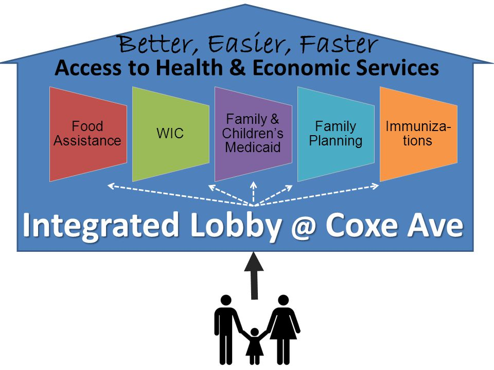 Food Assistance WIC Family & Children's Medicaid Family Planning Immuniza- tions Integrated Lobby @ Coxe Ave Access to Health & Economic Services Bett