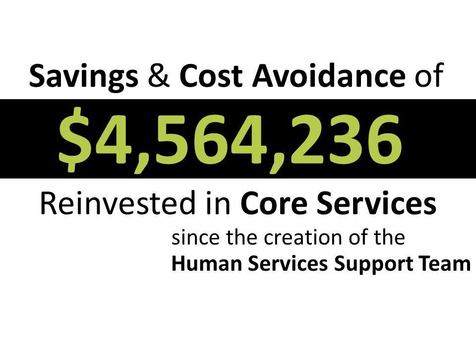Reinvested in Core Services Savings & Cost Avoidance of $4,564,236 since the creation of the Human Services Support Team