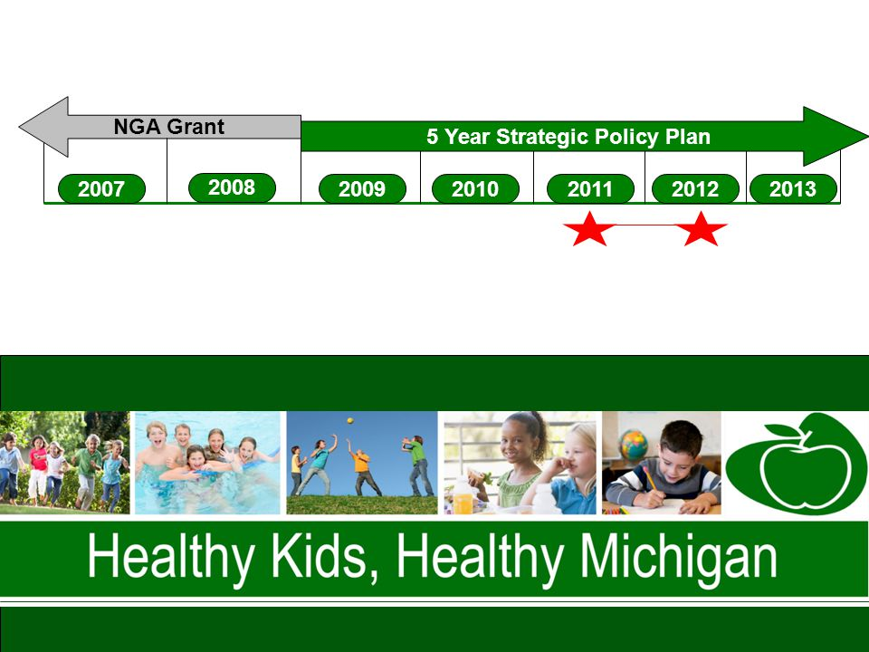 Advocates of Healthy Weight in Children Timeline 2007 2008 20092013201020112012 NGA Grant 5 Year Strategic Policy Plan