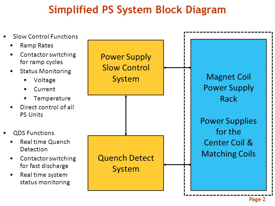 Simplified PS System Block Diagram Page 2 Power Supply Slow Control System Quench Detect System Slow Control Functions Ramp Rates Contactor switching for ramp cycles Status Monitoring Voltage Current Temperature Direct control of all PS Units QDS Functions Real time Quench Detection Contactor switching for fast discharge Real time system status monitoring Magnet Coil Power Supply Rack Power Supplies for the Center Coil & Matching Coils