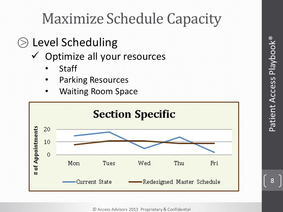 © Access Advisors 2013 Proprietary & Confidential 8 Maximize Schedule Capacity Patient Access Playbook® ⧁ Level Scheduling Optimize all your resources Staff Parking Resources Waiting Room Space