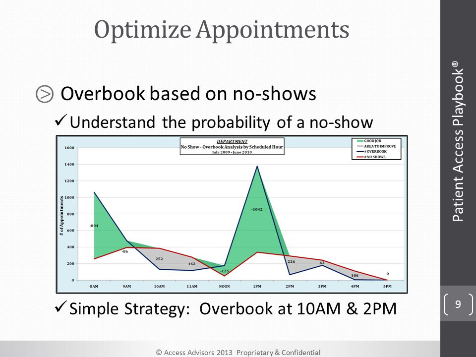 © Access Advisors 2013 Proprietary & Confidential 9 ⧁ Overbook based on no-shows Understand the probability of a no-show Simple Strategy: Overbook at 10AM & 2PM Optimize Appointments Patient Access Playbook®