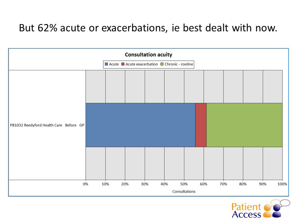 But 62% acute or exacerbations, ie best dealt with now.
