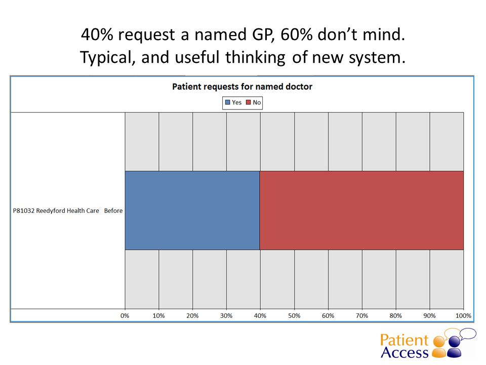 40% request a named GP, 60% don't mind. Typical, and useful thinking of new system.