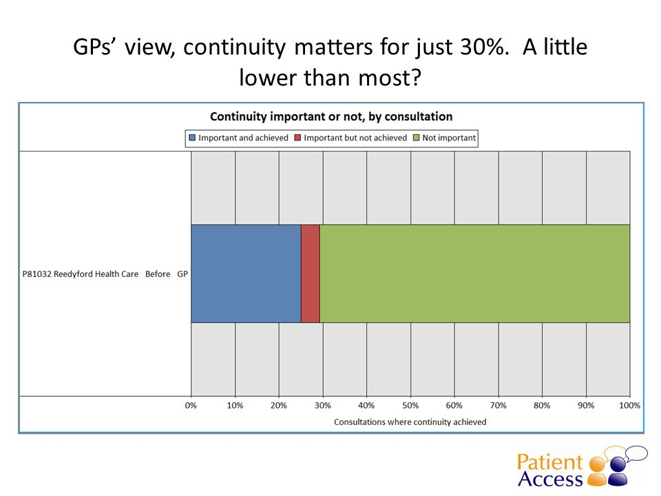 GPs' view, continuity matters for just 30%. A little lower than most