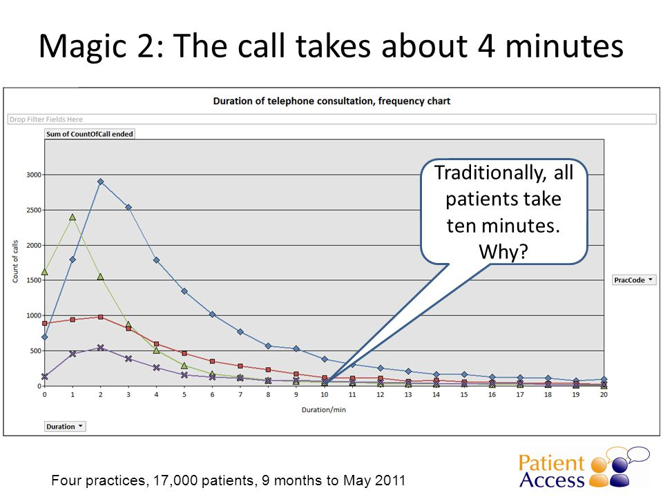 Magic 2: The call takes about 4 minutes Four practices, 17,000 patients, 9 months to May 2011 Traditionally, all patients take ten minutes.