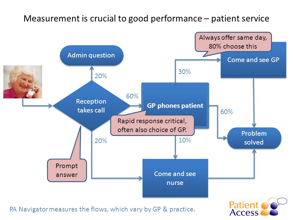 Measurement is crucial to good performance – patient service PA Navigator measures the flows, which vary by GP & practice.