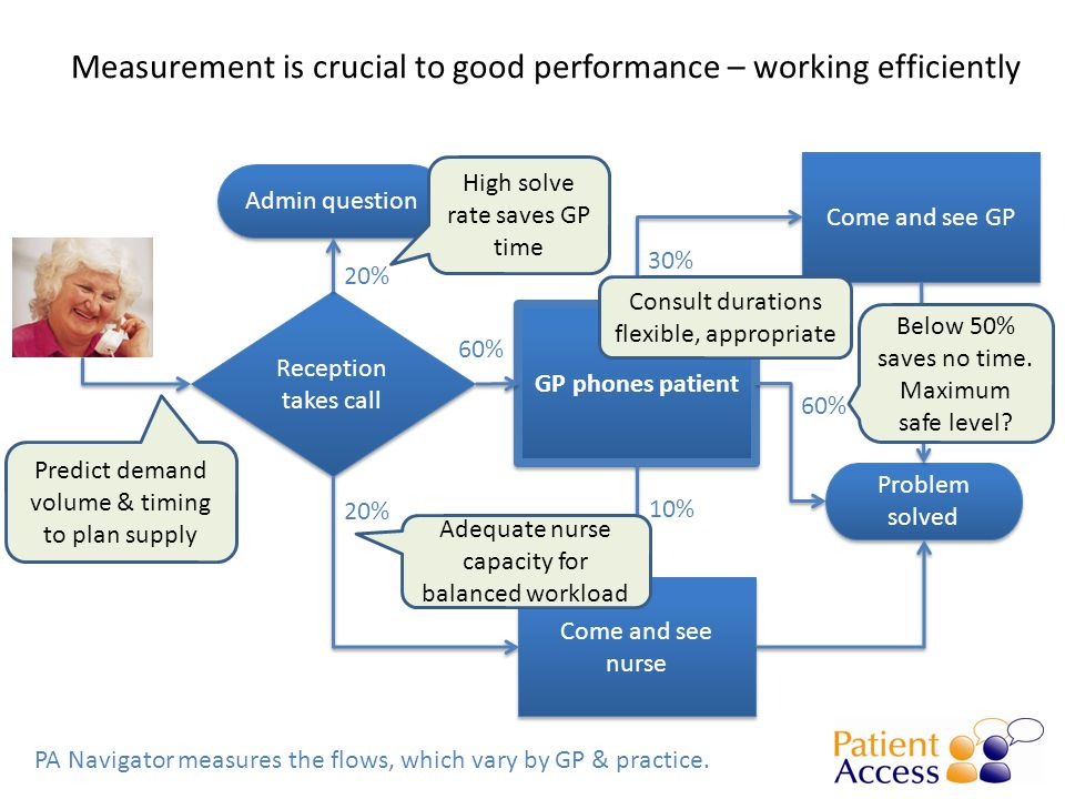 Measurement is crucial to good performance – working efficiently PA Navigator measures the flows, which vary by GP & practice.
