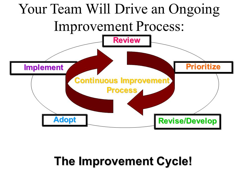 Review Prioritize Revise/Develop Adopt Implement Continuous Improvement Process The Improvement Cycle.