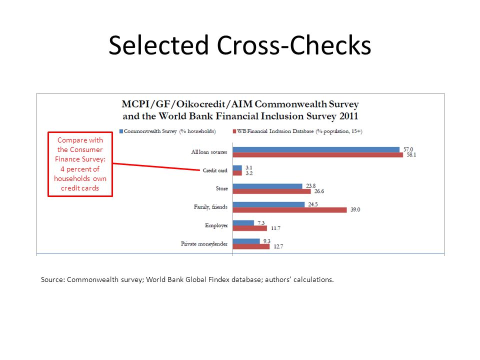 Selected Cross-Checks Source: Commonwealth survey; World Bank Global Findex database; authors' calculations.