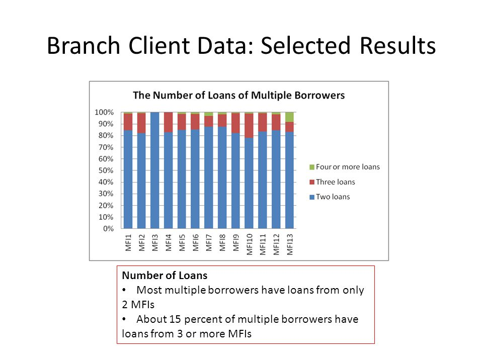Branch Client Data: Selected Results Number of Loans Most multiple borrowers have loans from only 2 MFIs About 15 percent of multiple borrowers have loans from 3 or more MFIs