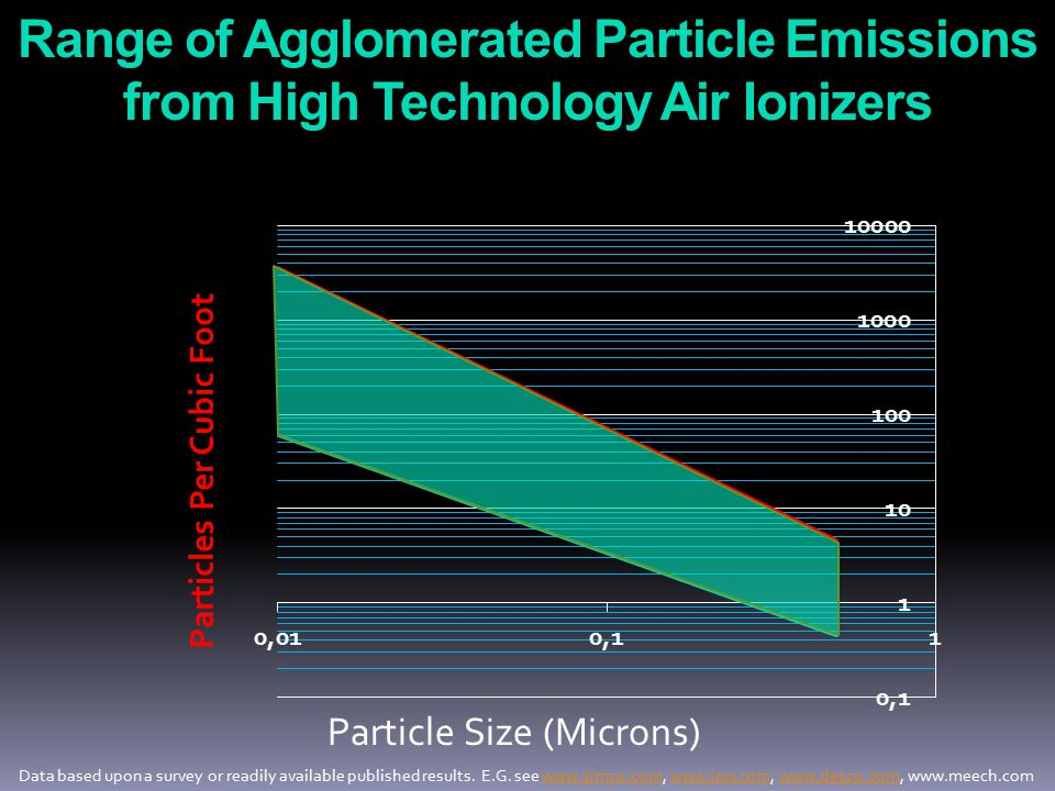Range of Agglomerated Particle Emissions from High Technology Air Ionizers Particle Size (Microns) Particles Per Cubic Foot Data based upon a survey or readily available published results.