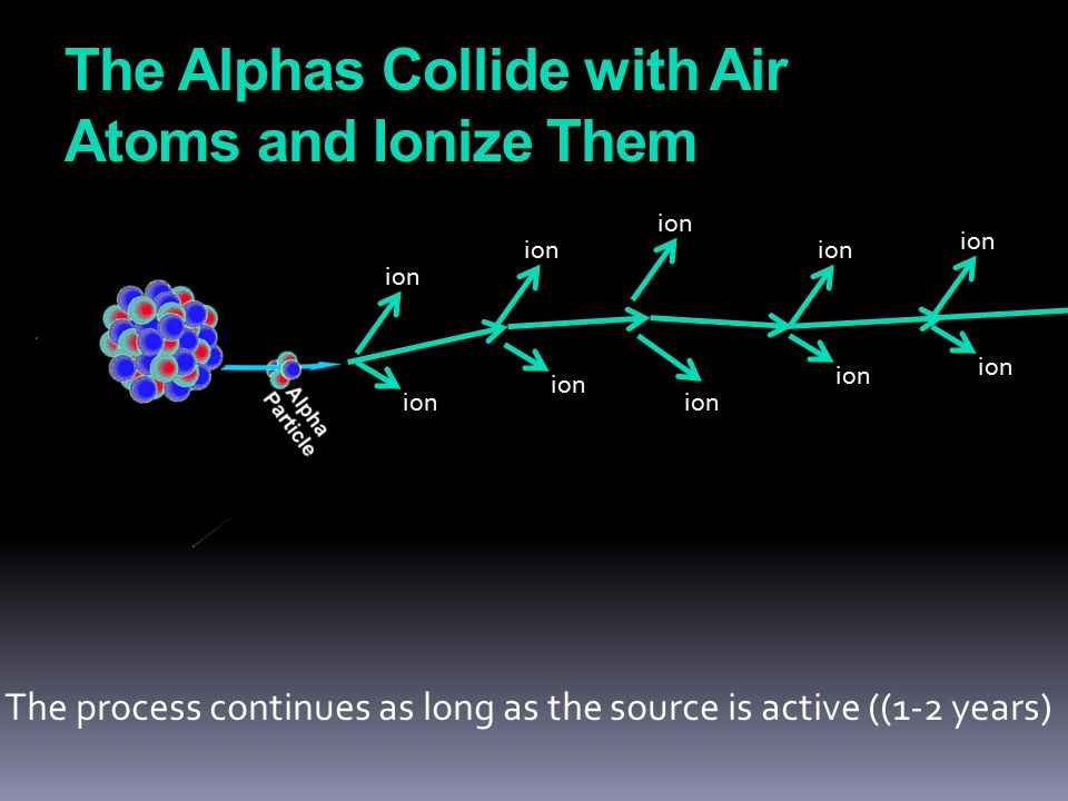 The Alphas Collide with Air Atoms and Ionize Them ion The process continues as long as the source is active ((1-2 years)