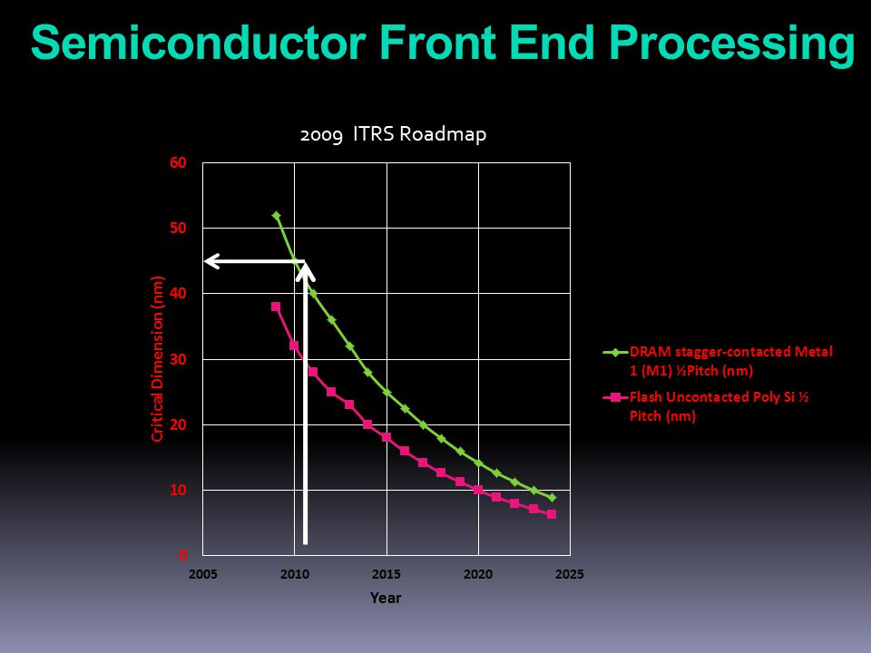 Semiconductor Front End Processing 2009 ITRS Roadmap