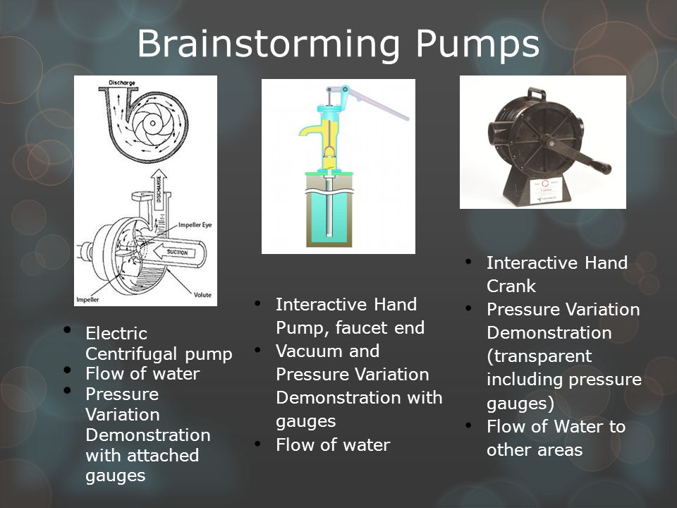 Brainstorming Pumps Electric Centrifugal pump Flow of water Pressure Variation Demonstration with attached gauges Interactive Hand Pump, faucet end Vacuum and Pressure Variation Demonstration with gauges Flow of water Interactive Hand Crank Pressure Variation Demonstration (transparent including pressure gauges) Flow of Water to other areas