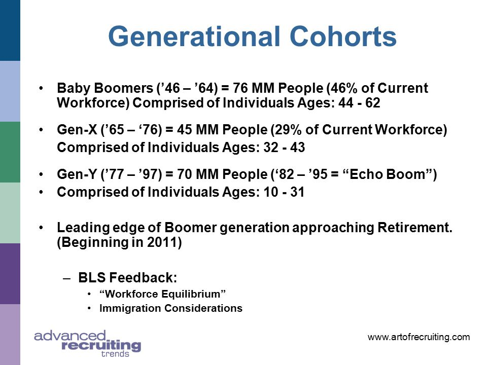 www.artofrecruiting.com Generational Cohorts Baby Boomers ('46 – '64) = 76 MM People (46% of Current Workforce) Comprised of Individuals Ages: 44 - 62 Gen-X ('65 – '76) = 45 MM People (29% of Current Workforce) Comprised of Individuals Ages: 32 - 43 Gen-Y ('77 – '97) = 70 MM People ('82 – '95 = Echo Boom ) Comprised of Individuals Ages: 10 - 31 Leading edge of Boomer generation approaching Retirement.