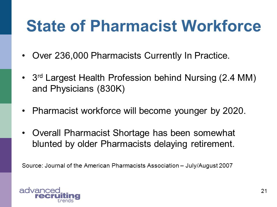 State of Pharmacist Workforce Over 236,000 Pharmacists Currently In Practice.