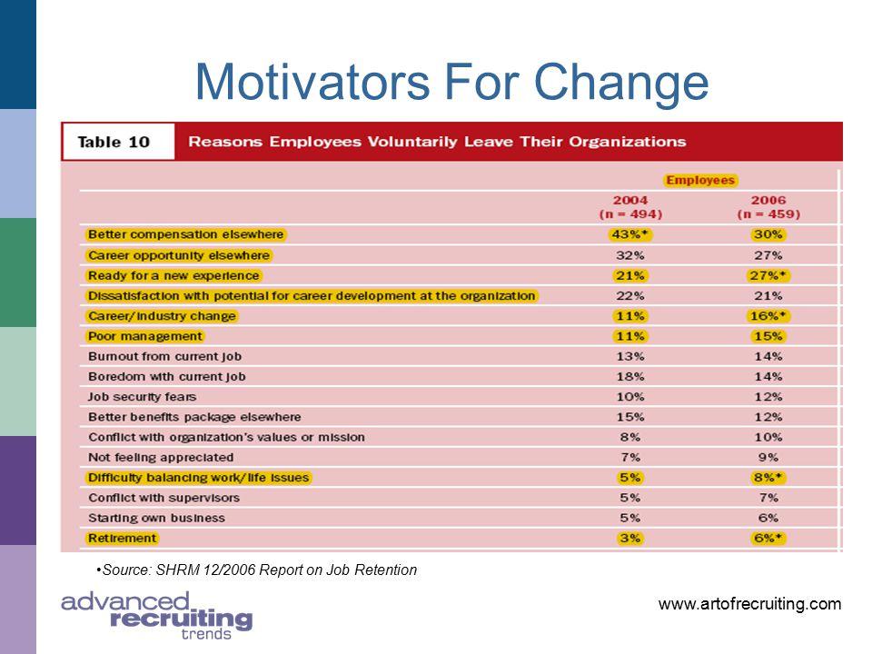 www.artofrecruiting.com Motivators For Change Source: SHRM 12/2006 Report on Job Retention
