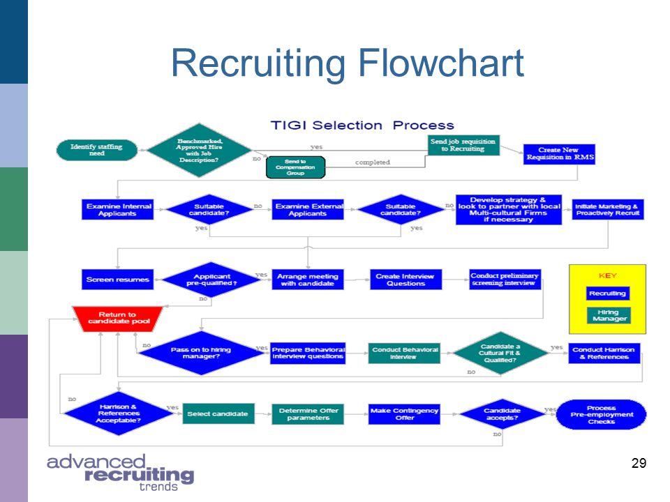 29 Recruiting Flowchart