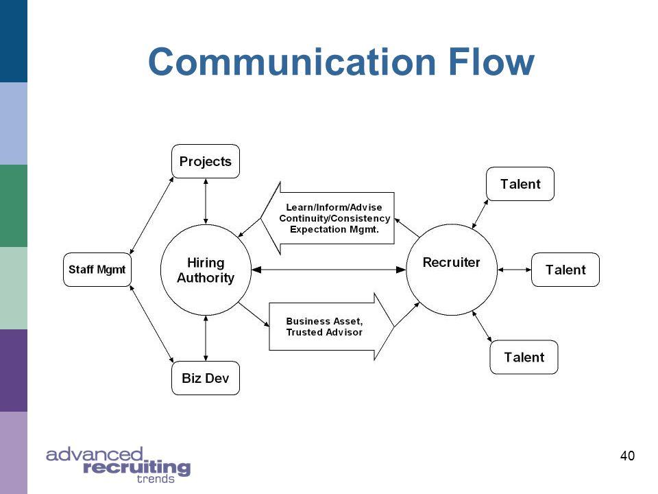 40 Communication Flow