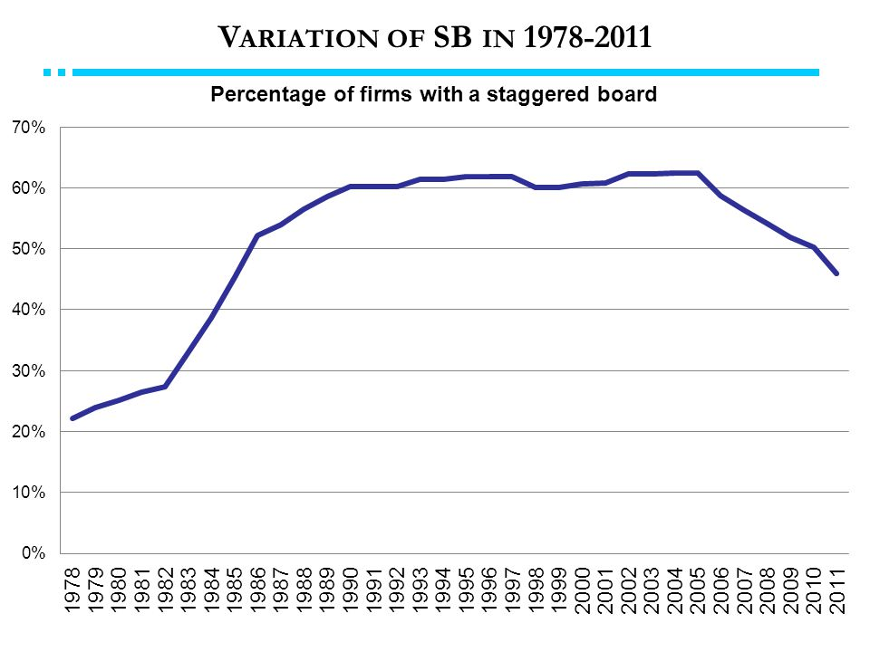 V ARIATION OF SB IN 1978-2011