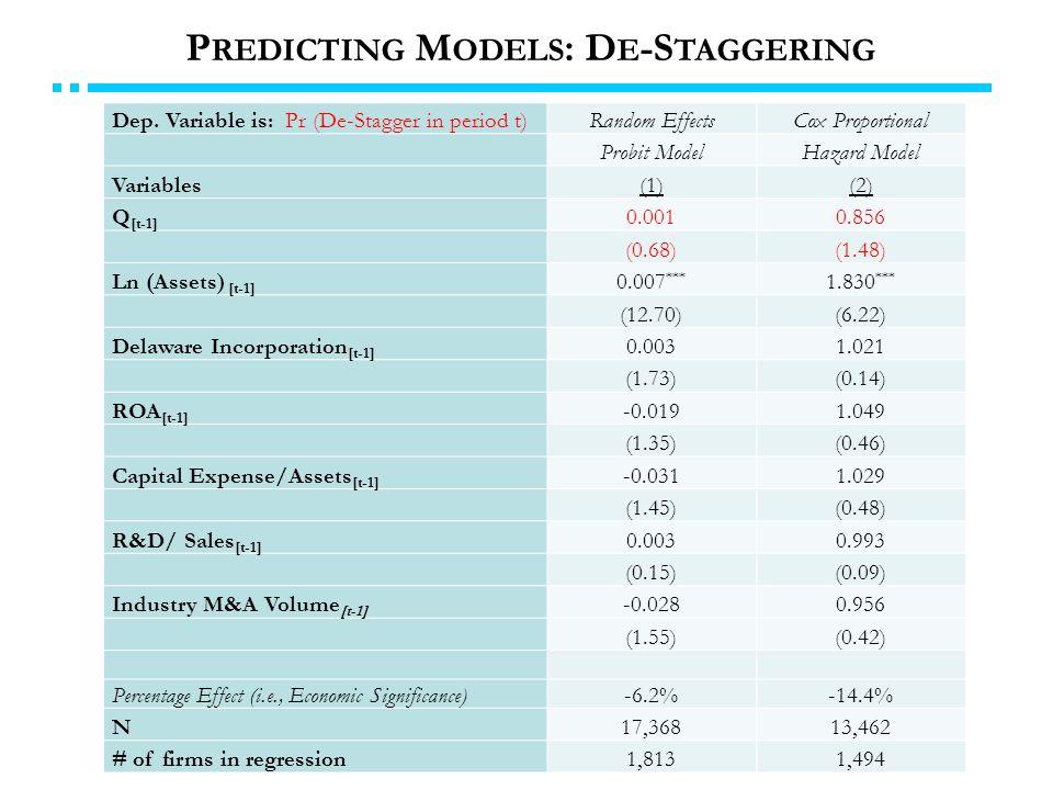 P REDICTING M ODELS : D E -S TAGGERING Dep. Variable is: Pr (De-Stagger in period t)Random EffectsCox Proportional Probit ModelHazard Model Variables(
