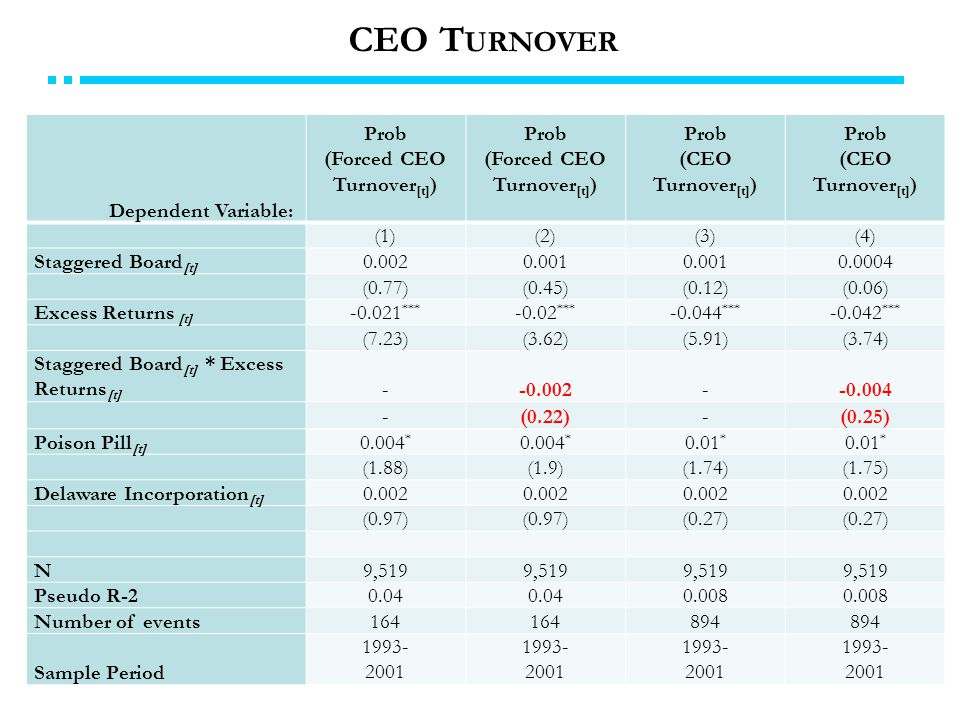 CEO T URNOVER Dependent Variable: Prob (Forced CEO Turnover [t] ) Prob (Forced CEO Turnover [t] ) Prob (CEO Turnover [t] ) Prob (CEO Turnover [t] ) (1)(2)(3)(4) Staggered Board [t] 0.0020.001 0.0004 (0.77)(0.45)(0.12)(0.06) Excess Returns [t] -0.021 *** -0.02 *** -0.044 *** -0.042 *** (7.23)(3.62)(5.91)(3.74) Staggered Board [t] * Excess Returns [t] --0.002--0.004 -(0.22)-(0.25) Poison Pill [t] 0.004 * 0.01 * (1.88)(1.9)(1.74)(1.75) Delaware Incorporation [t] 0.002 (0.97) (0.27) N9,519 Pseudo R-20.04 0.008 Number of events164 894 Sample Period 1993- 2001 1993- 2001 1993- 2001 1993- 2001