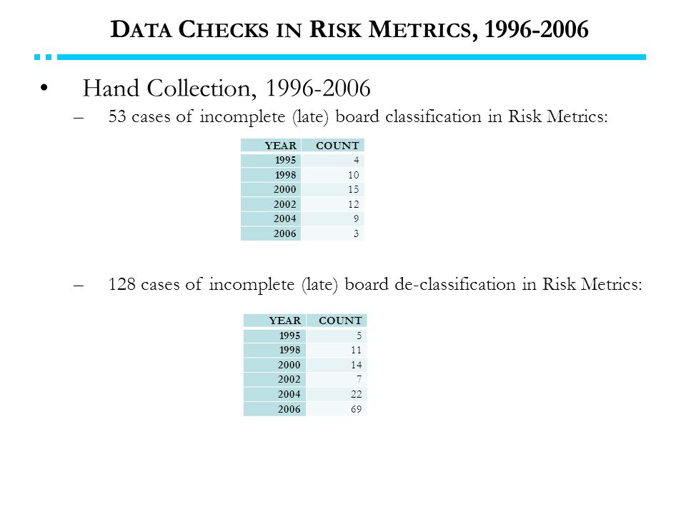 Hand Collection, 1996-2006 –53 cases of incomplete (late) board classification in Risk Metrics: –128 cases of incomplete (late) board de-classification in Risk Metrics: D ATA C HECKS IN R ISK M ETRICS, 1996-2006 YEARCOUNT 19954 199810 200015 200212 20049 20063 YEARCOUNT 19955 199811 200014 20027 200422 200669